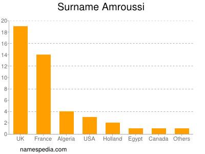 Surname Amroussi