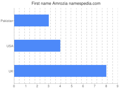 Given name Amrozia