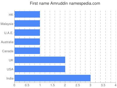 Given name Amruddin