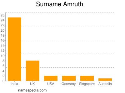Surname Amruth