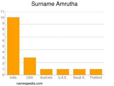 Surname Amrutha