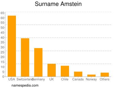 Surname Amstein