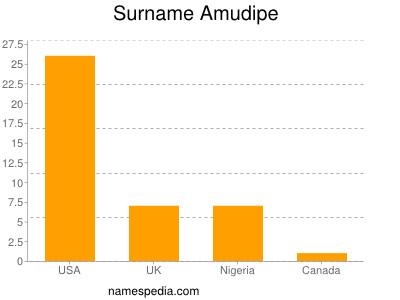 nom Amudipe