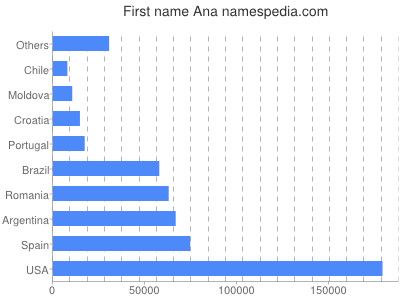 Given name Ana