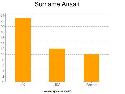 Surname Anaafi