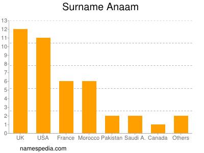 Surname Anaam