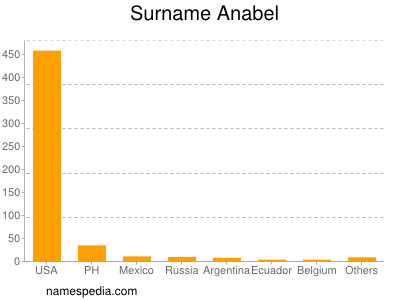 Surname Anabel