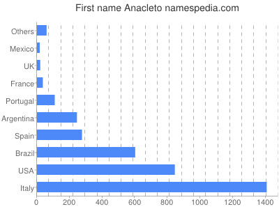 Given name Anacleto