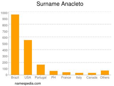 Surname Anacleto