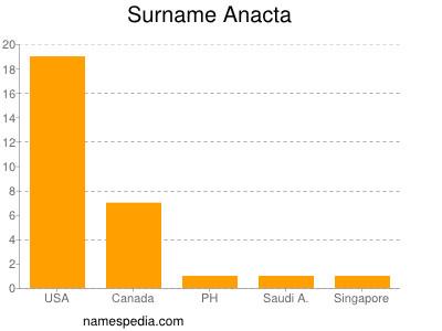 Surname Anacta