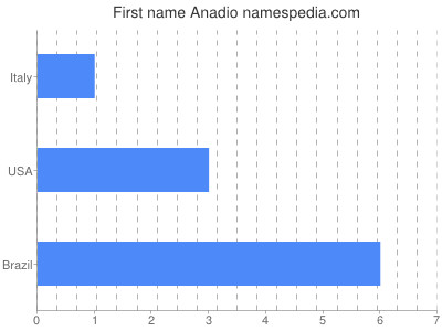Given name Anadio