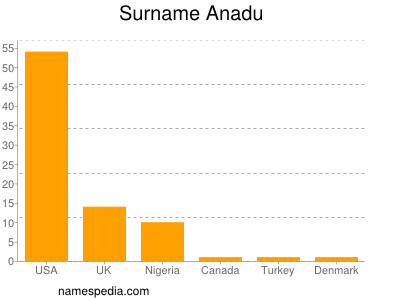 Surname Anadu