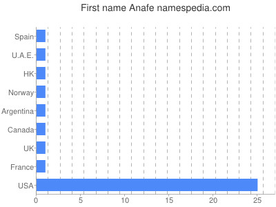 Given name Anafe