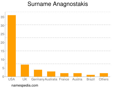 Surname Anagnostakis