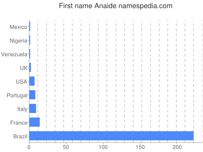 Given name Anaide