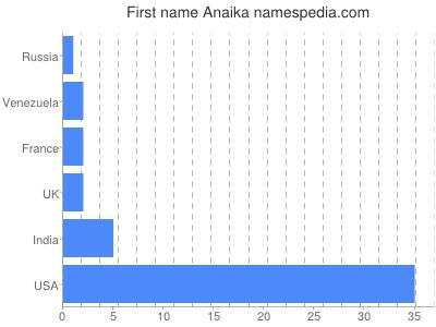 Given name Anaika