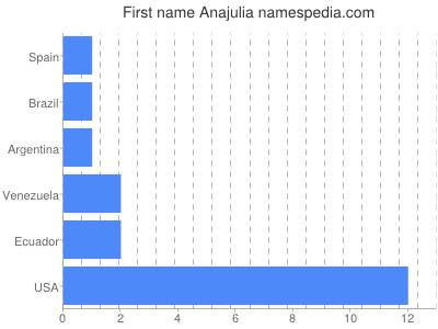 Given name Anajulia