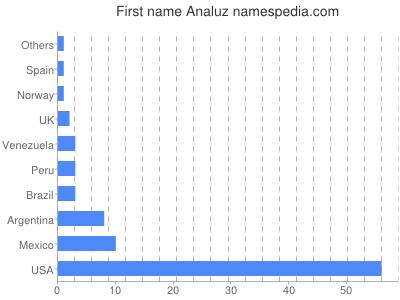 Vornamen Analuz
