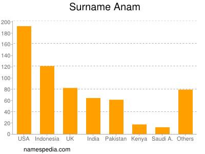 Surname Anam
