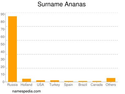 Familiennamen Ananas