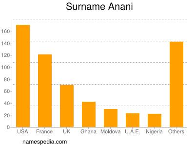 Surname Anani