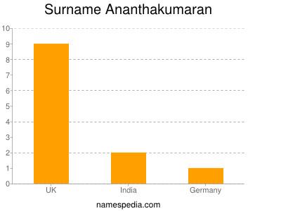 Surname Ananthakumaran