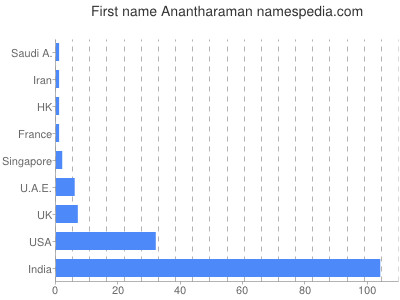 Given name Anantharaman