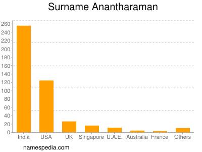 Surname Anantharaman
