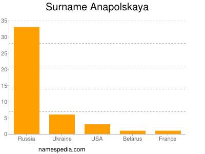 Familiennamen Anapolskaya