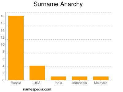 Familiennamen Anarchy