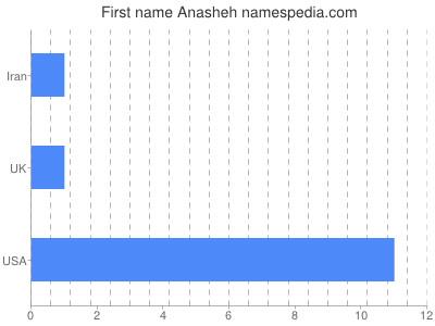 Given name Anasheh