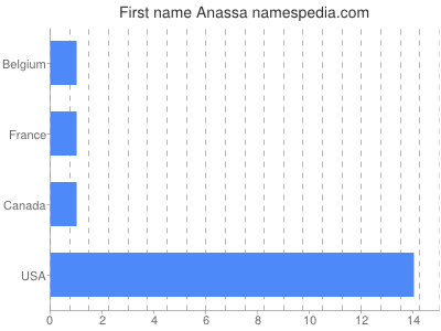 Given name Anassa