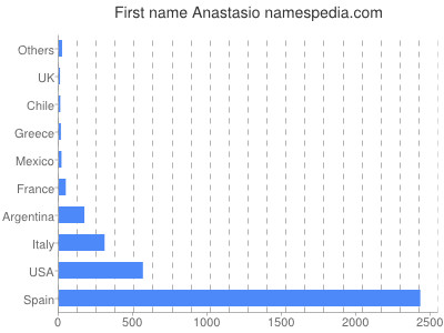 Given name Anastasio