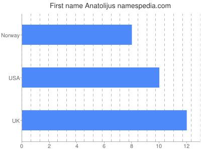 Given name Anatolijus