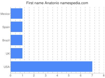 Given name Anatonio