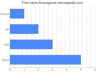 Given name Anaxagoras