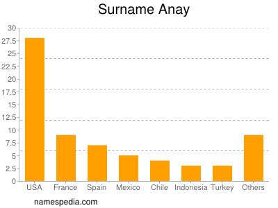 Surname Anay