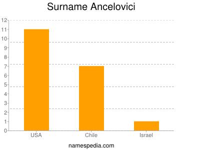 Surname Ancelovici