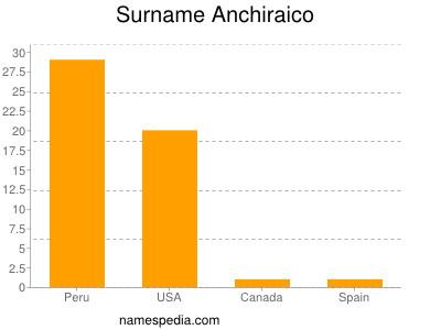 Surname Anchiraico
