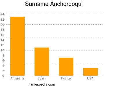 Surname Anchordoqui