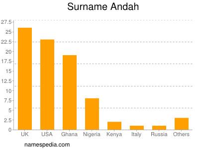 Surname Andah