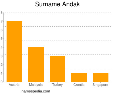 Surname Andak