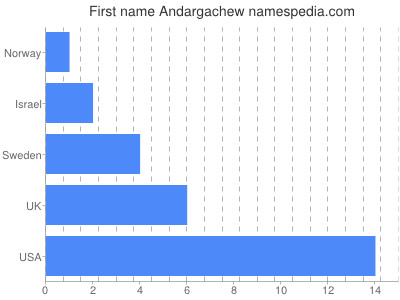 Given name Andargachew