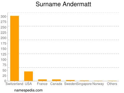 Surname Andermatt
