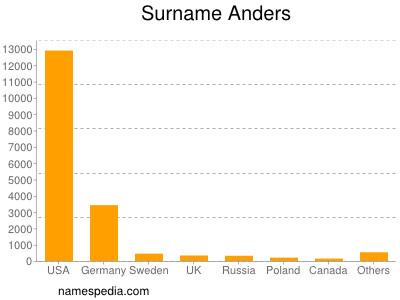 Surname Anders