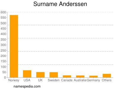 Surname Anderssen