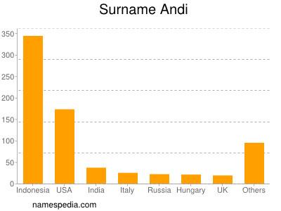 Surname Andi