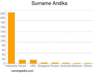 Surname Andika