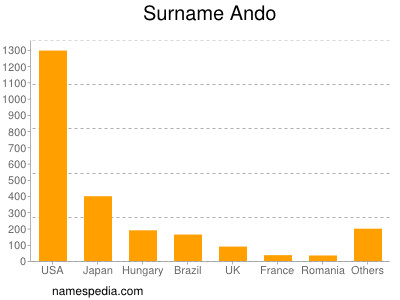Surname Ando