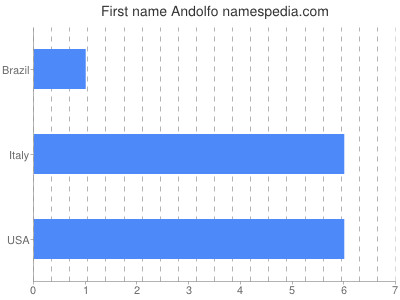 Given name Andolfo